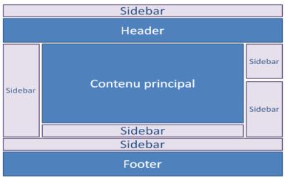 Ajouter une barre latérale dans un thème WordPress