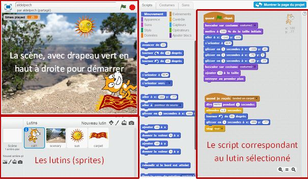 Les zones de l'interface Scratch