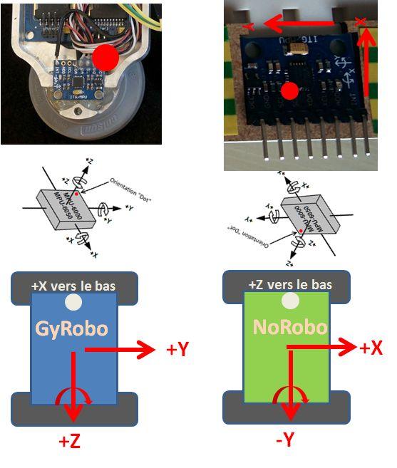 x, y et Z : orientation du MPU 6050 par rapport au robot