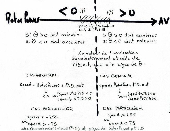 schéma de principe pour le calcul de la vitesse