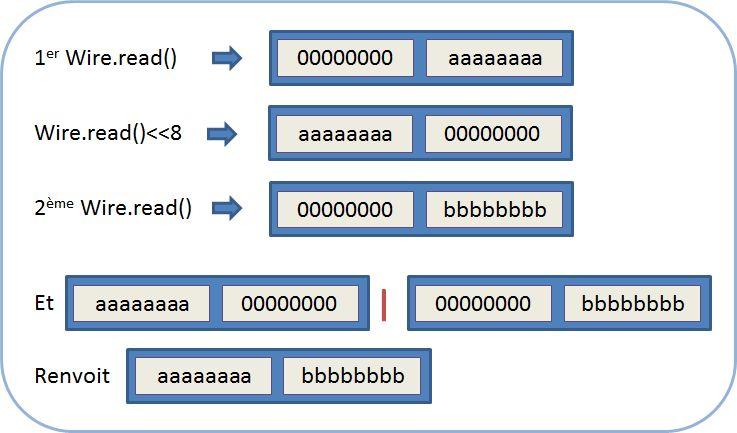 Opérations de bits sur les registres du MPU-6050
