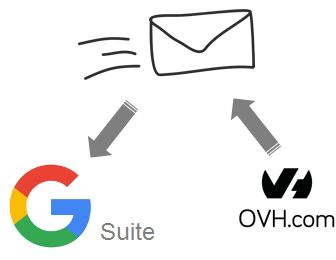 Gestion des mails par Google Apps quand on a un domaine sans boîte dans OVH