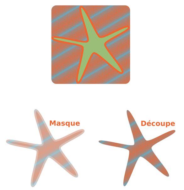 Découpe ou masque avec Inkscape